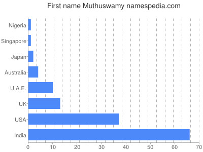 Given name Muthuswamy