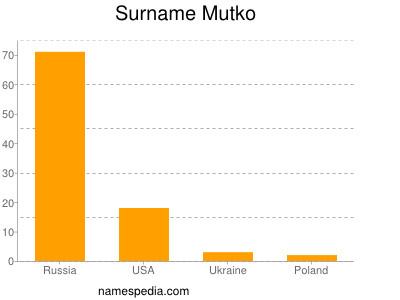 Surname Mutko