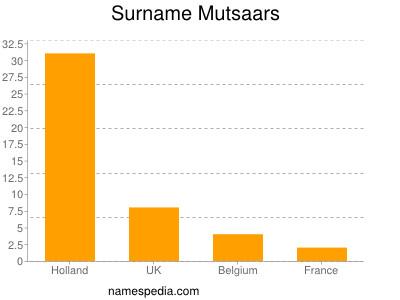 Surname Mutsaars