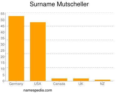 Surname Mutscheller
