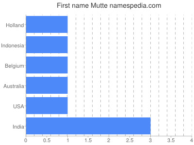 Given name Mutte