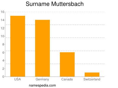 Surname Muttersbach