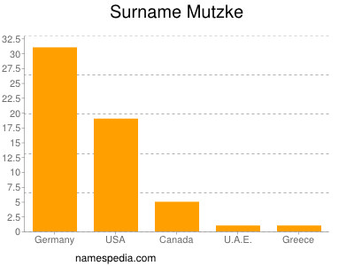 Surname Mutzke