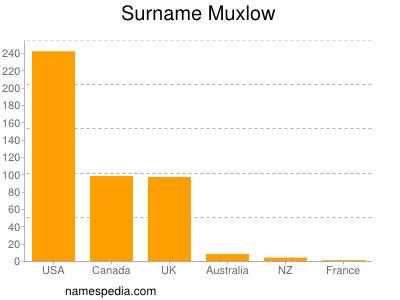 Surname Muxlow