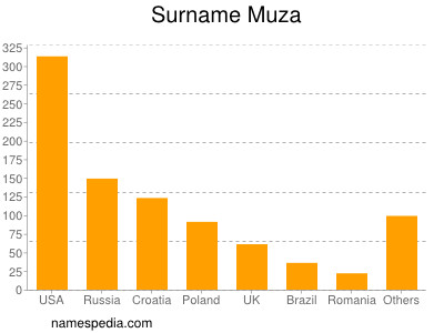 Surname Muza