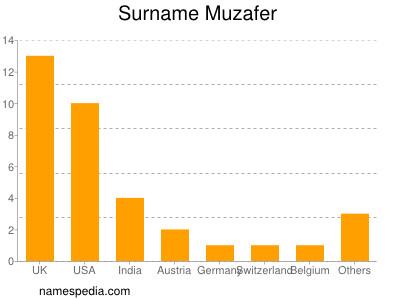 Surname Muzafer