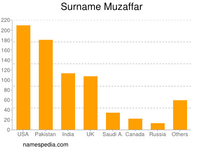 Surname Muzaffar