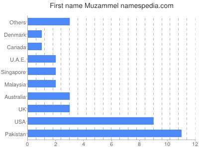 Given name Muzammel