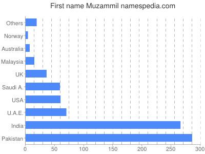 Given name Muzammil