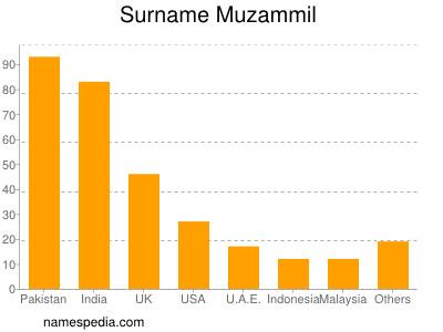 Surname Muzammil