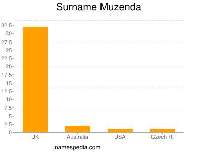 Surname Muzenda