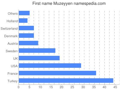 Given name Muzeyyen