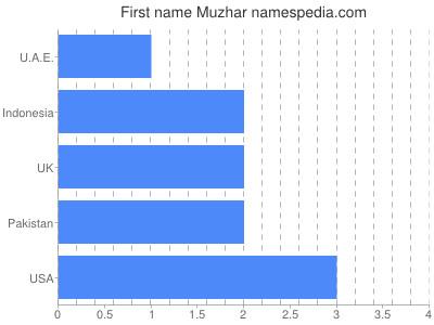 Given name Muzhar