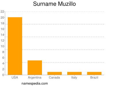 Surname Muzillo