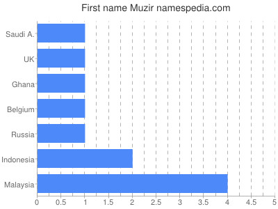 Given name Muzir