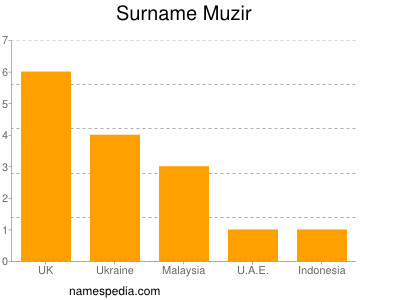 Surname Muzir