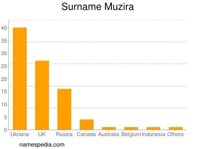 Surname Muzira