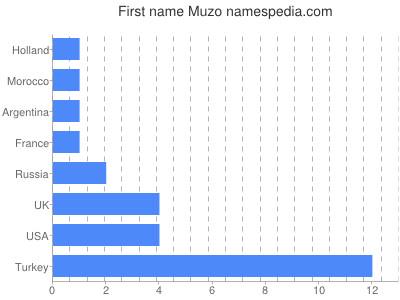 Given name Muzo