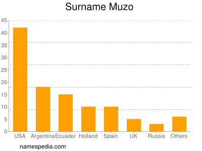 Surname Muzo