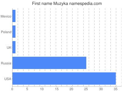 Given name Muzyka