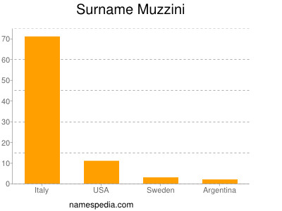 Surname Muzzini