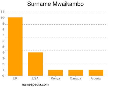 Surname Mwaikambo