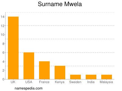 Surname Mwela