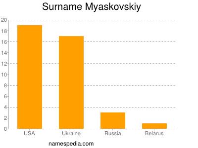 Surname Myaskovskiy