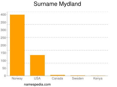 Surname Mydland