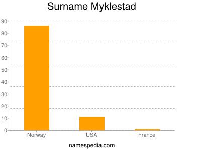 Surname Myklestad
