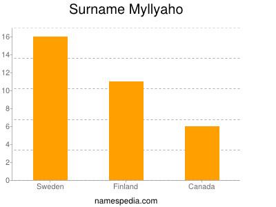 Surname Myllyaho