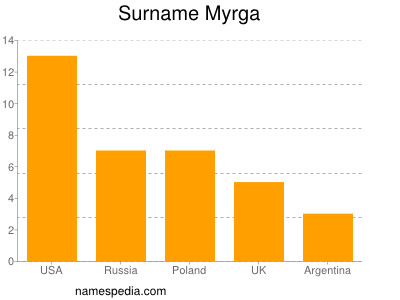 Surname Myrga