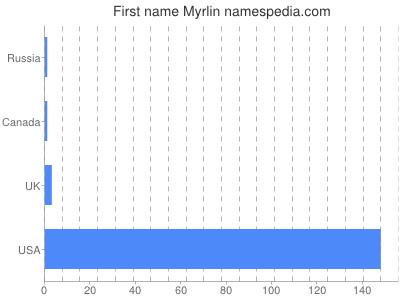 Given name Myrlin
