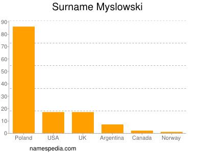 Surname Myslowski