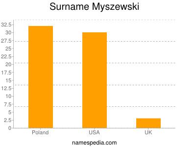Surname Myszewski