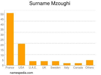 Surname Mzoughi