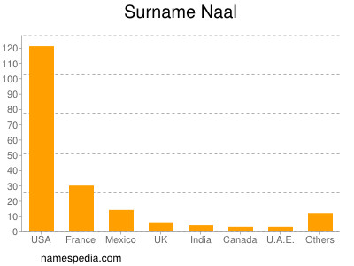 Surname Naal