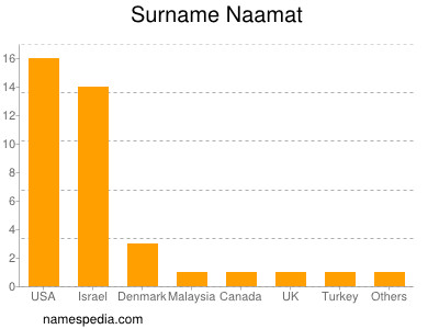 Surname Naamat