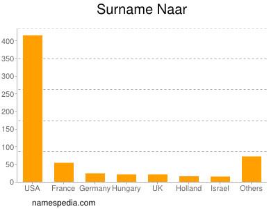 Surname Naar