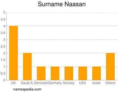 Surname Naasan