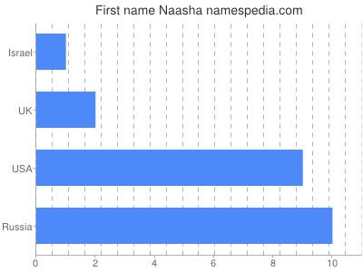 Given name Naasha