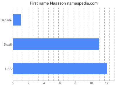 Given name Naasson