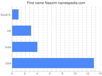 Given name Naazim
