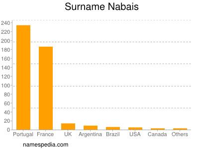Surname Nabais
