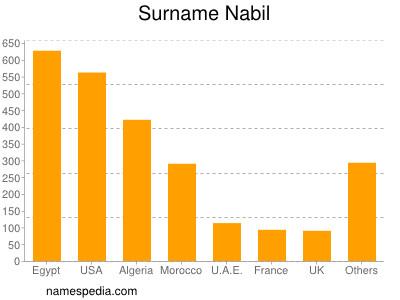 Surname Nabil