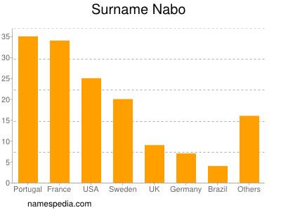 Surname Nabo