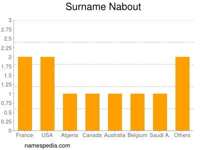 Surname Nabout