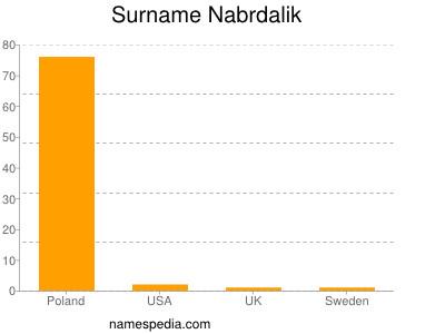Surname Nabrdalik