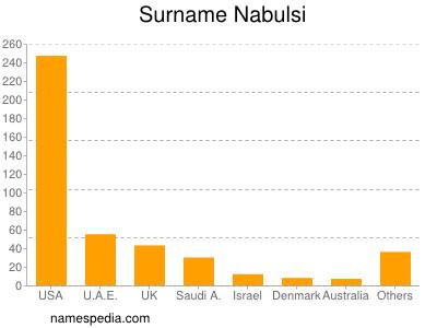 Surname Nabulsi