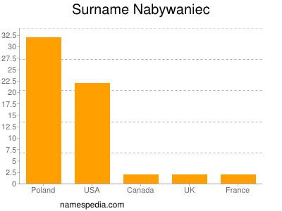 Surname Nabywaniec